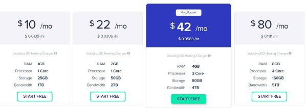 Cloudways pricing